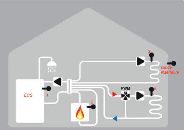 Modèle de fonctionnement de la la régulation sorel LHCC CALEON
