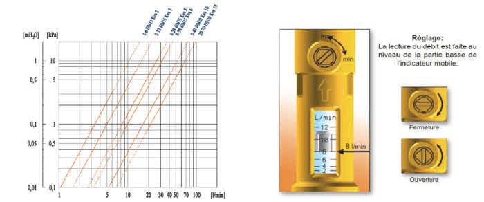Courge perte de charge et réglage de la vanne d'équilibrage et de débit