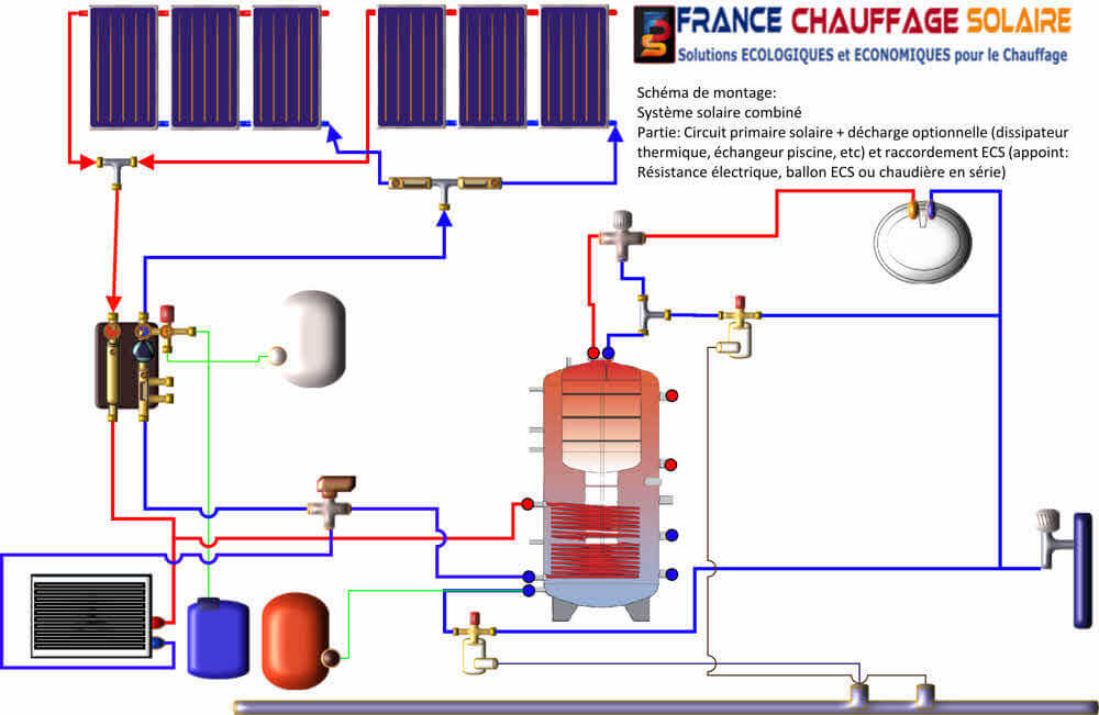 Plan d'installation d'un chauffage solaire combiné