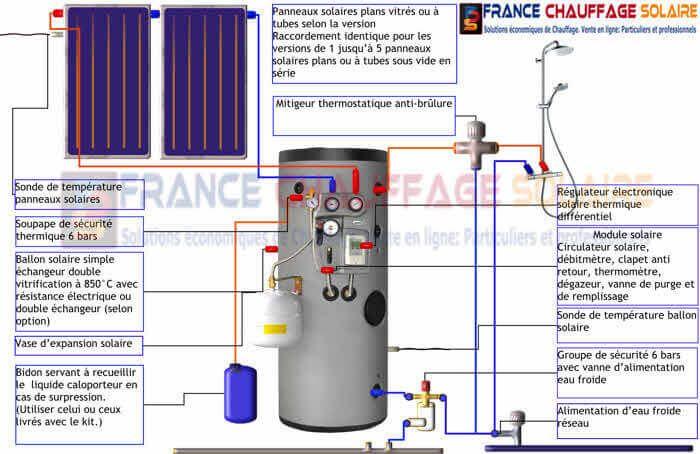 plan de montage du chauffe eau solaire 300L équipé d