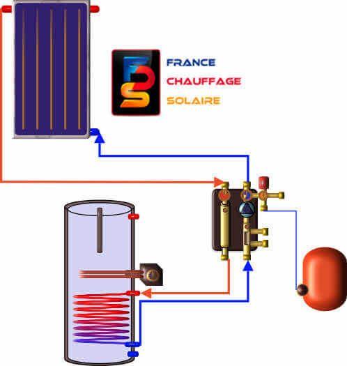 kit chauffe eau solaire 90 100 120 150 litres panneau. Black Bedroom Furniture Sets. Home Design Ideas