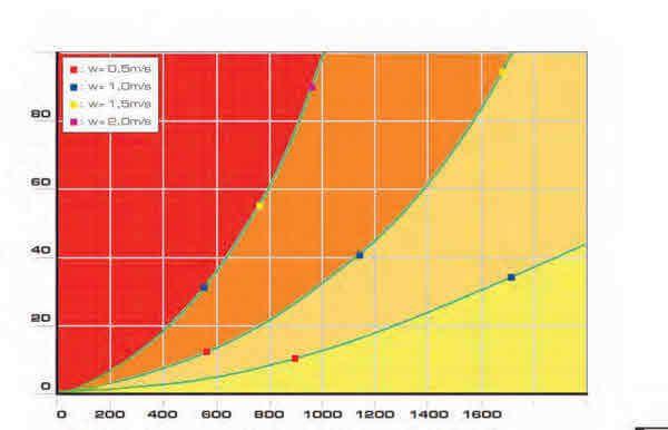 Diagramme de calcul de la perte de charge d'un circuit hydraulique primaire d'un champ de capteurs solaires