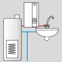 Possibilité de chauffer l'eau préchauffée du chauffe-eau électrique instantané à commande électronique 9 à 27 kW Kospel KDE