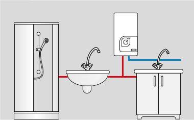 Application du chauffe-eau électrique instantane 9 a 24 kW