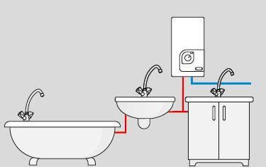 Application du chauffe-eau électrique instantane 9 a 21 kW KOSPEL PPH2