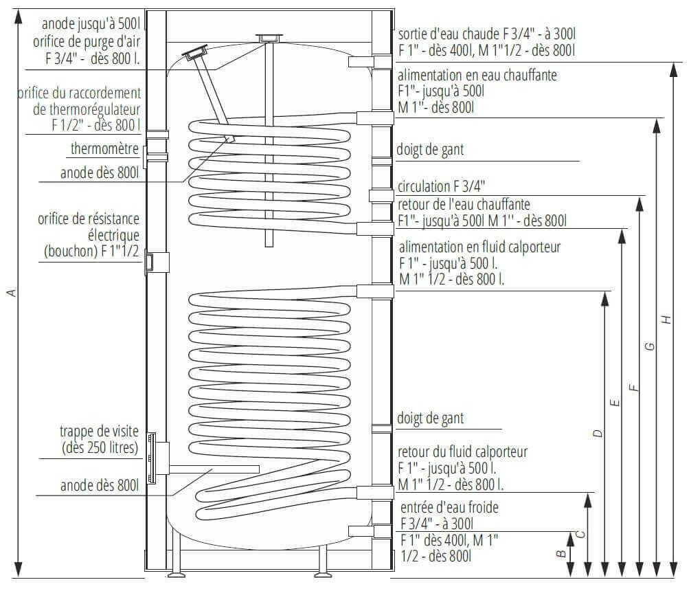 Dimensions-preparateur-ECS-2-serpentins-200-300-litres