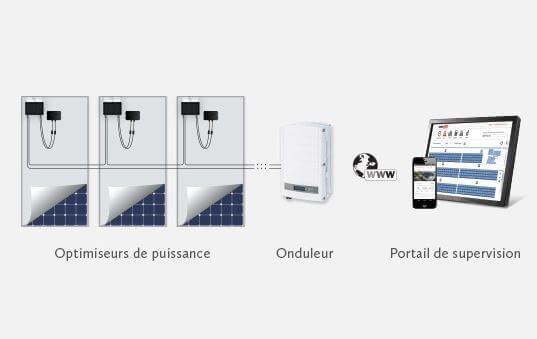 Schéma utilisation onduleur de puissance SolarEdge SE9K