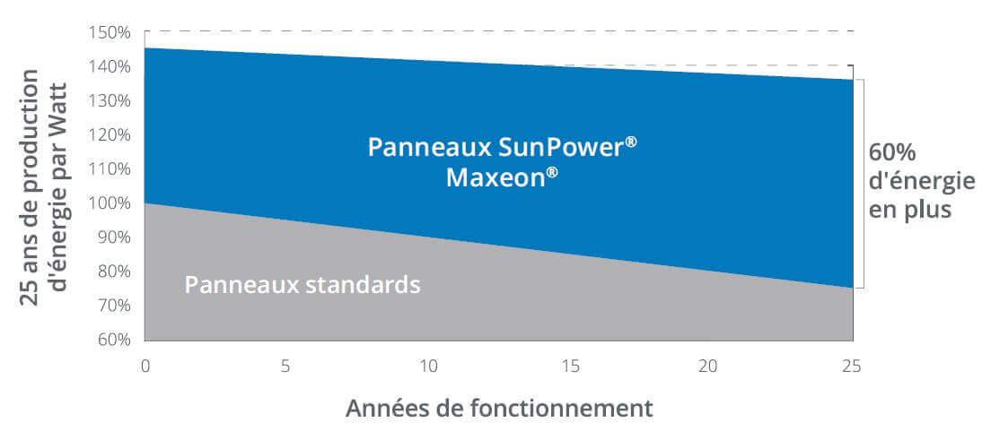 Performances du capteur solaire sunpower 375Wc composant le kit avec onduleur centralisé