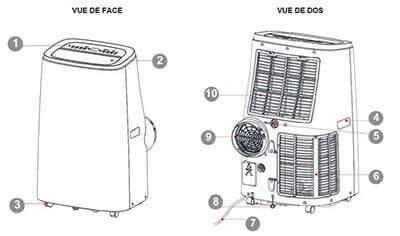 Composition du climatiseur mobile réversible ARGO IRO PLUS 3kW