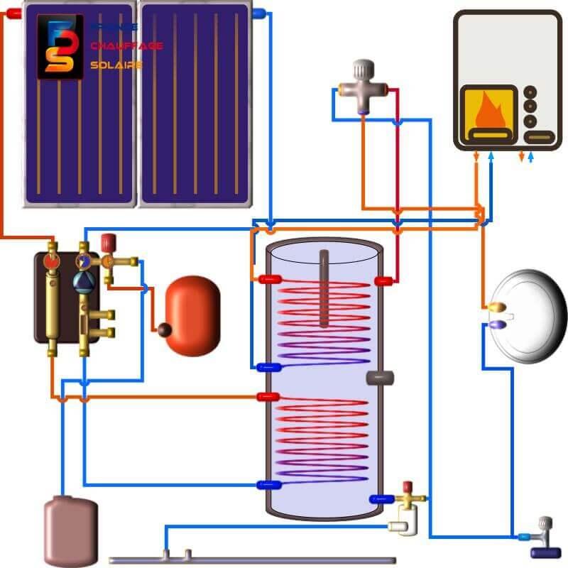 chauffe eau solaire avec appoint en énergie qui est assurée par une chaudière externe par l'intermédiaire du deuxième échangeur thermique