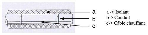 cable antigel chauffant type de traçage droit