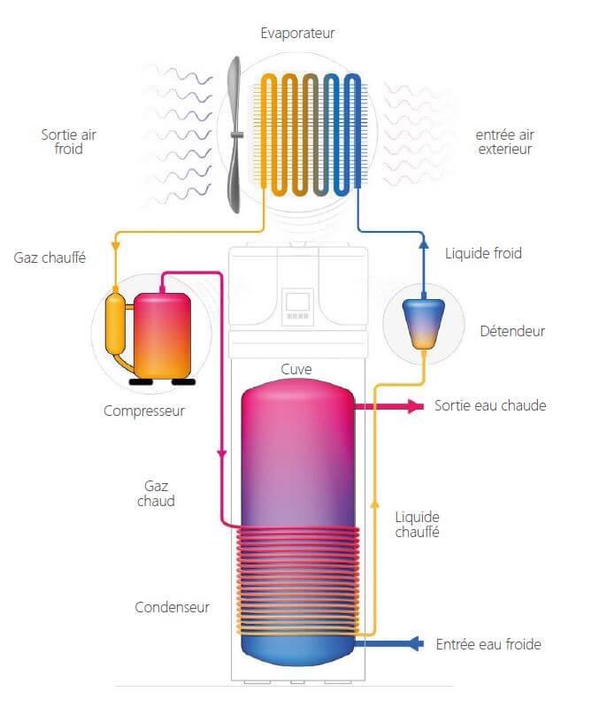 Schéma fonctionnement ballon thermodynamique sans échangeur