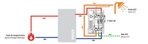 Groupe de production d'eau chaude sanitaire instantanée