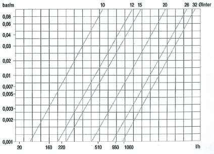 graphique de perte de charge aux 2 raccords droits tube flexible