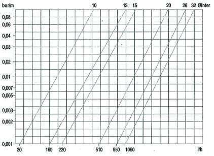 graphique perte de charge par metre de tuyau flexible en longueur droite