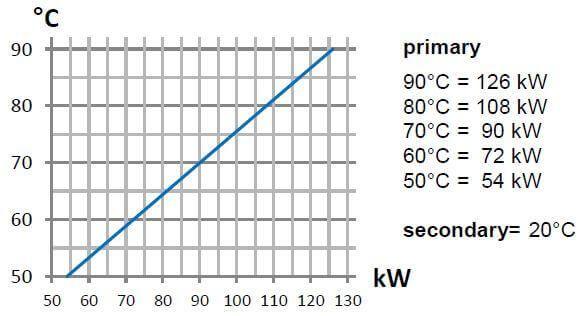 Graphique Puissance/Température 105kW