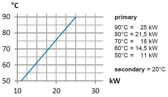 Graphique Puissance/Température 25kW