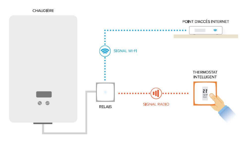Installation du Thermostat Intelligent NETATMO