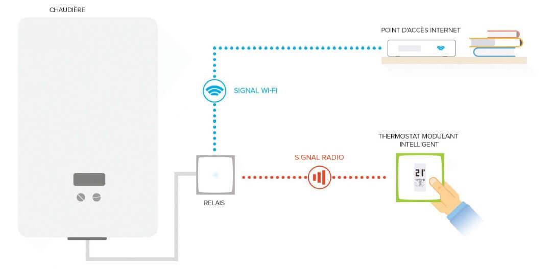 Installation du Thermostat Modulant Intelligent NETATMO