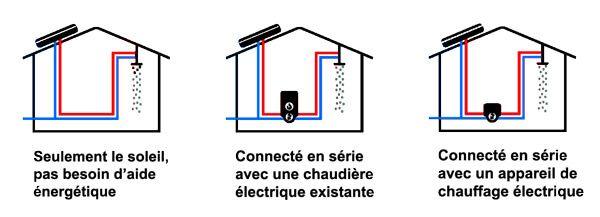 types d'installation du SUNPAD sans aide énergétique, avec une chaudière d'appoint électrique existante ou un cumulus électrique