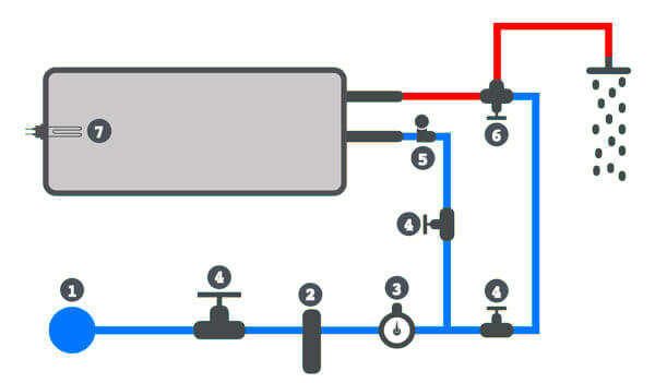 plan de raccordement hydraulique du chauffe eau autonome solaire SUNPAD raccordement eau froide et sortie eau chaude vers les points de distribution