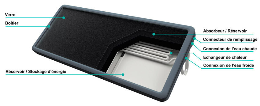 schema technique du meilleur chauffe eau solaire monobloc SUNPAD