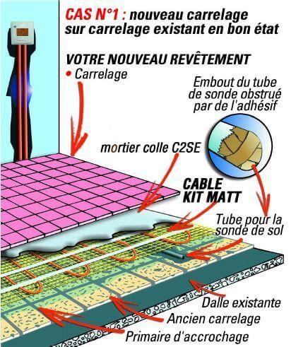 Installation du plancher chauffant électrique sous carrelage 120 et 160 W/m²