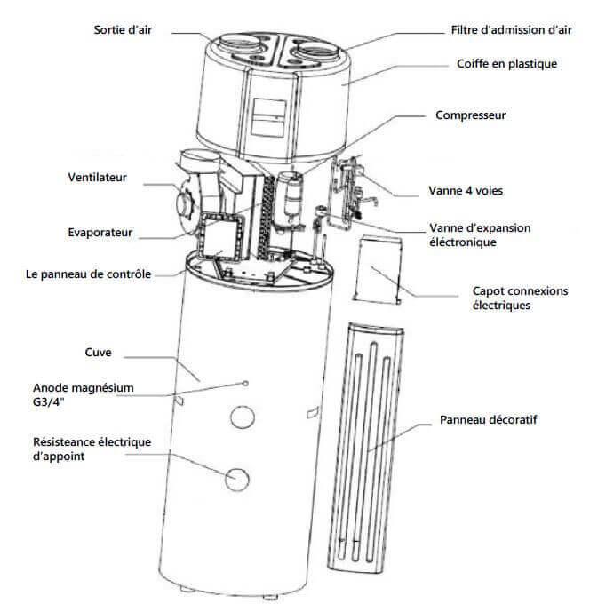 Composants ballon thermodynaique 200 litres
