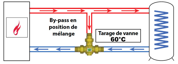 fonctionnement vanne anticondensation approchant 60 degres