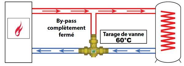 fonctionnement vanne anticondensation supérieur 60 degres
