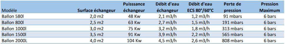 Pertes de charge, puissance et débit conseillé sur l'échangeur