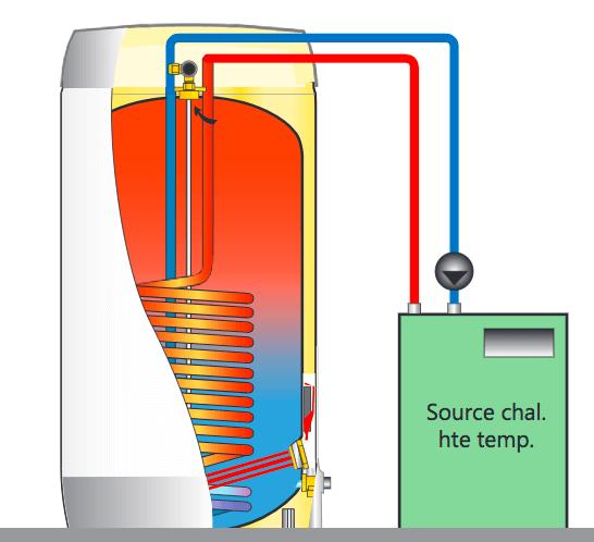 Raccordement à une source de chaleur haute température