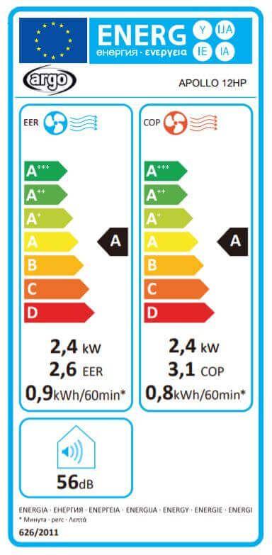 Label énergétique Climatiseur fixe monobloc APOLLO