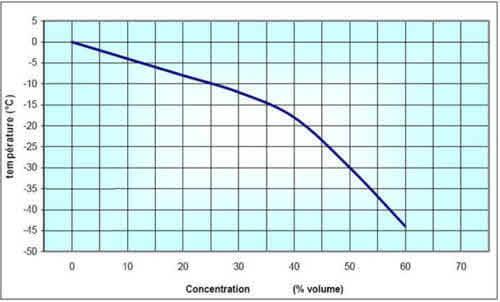 Courbe de détermination du point de congélation du liquide antigel en fonction de sa concentration