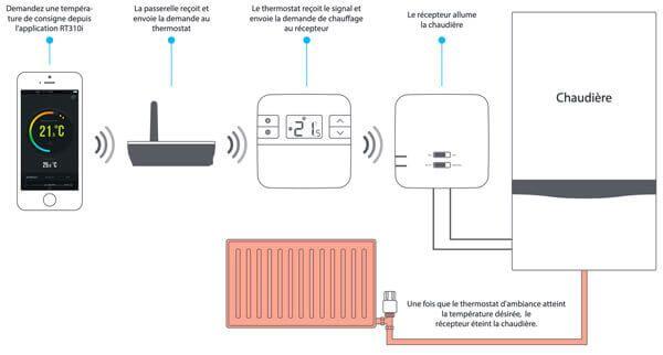fonctionnement du thermostat d'ambiance connecté numérique