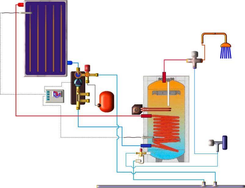 Schéma de principe de connexion d'un chauffe eau électro-solaire