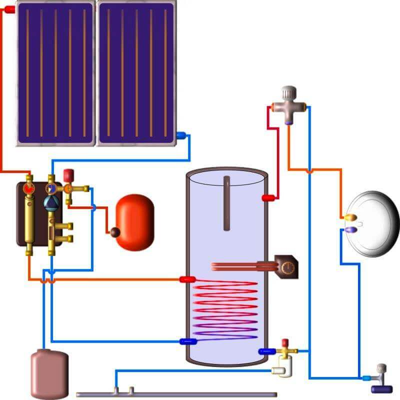 Plan chauffe eau électro solaire Branchement du circuit solaire du ballon ECS avec échangeur solaire aux panneaux solaires thermiques