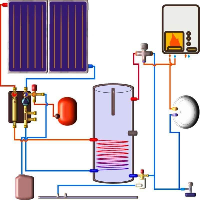 Chauffe eau solaire avec appoint chaudière en série. Cette version ne necessite pas de thermoplongeur dans le ballon solaire