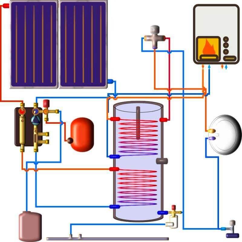 chauffe eau solaire tri énergie avec appoint en énergie qui est assurée par une chaudière externe par l'intermédiaire du deuxième échangeur thermique