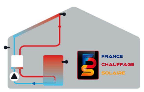 Système solaire en fonctionnement