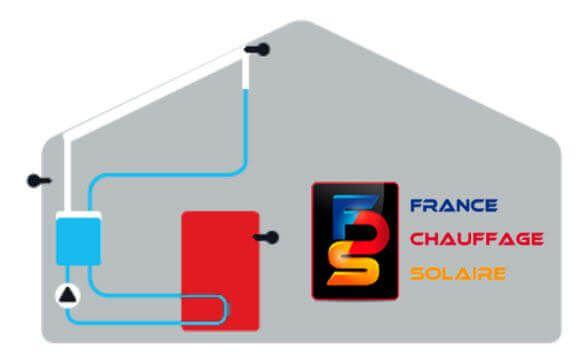 ballon solaire chargé en énergie les panneaux solaires se vident automatiquement