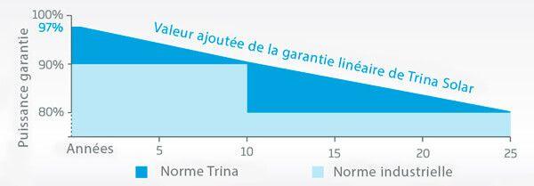 garantie de performances linéaires panneau solaire trina solar 330 wc