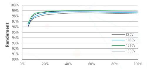 graphique rendement de l'onduleur huawei sun 2000 100 kwc
