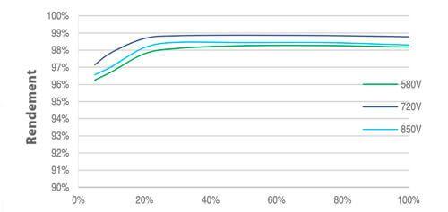 graphique rendement de l'onduleur huawei sun 2000 36 kwc