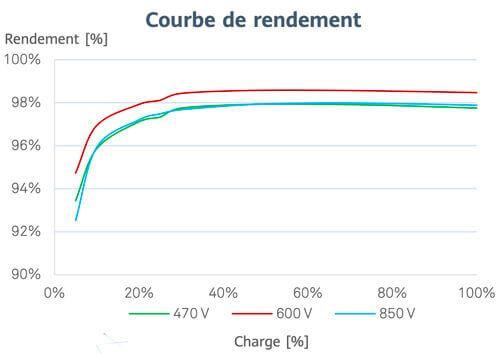 courbe de rendement de l'onduleur centralisé Huawei SUN 2000