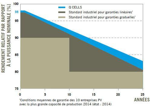garantie de puissance pour panneau Q-Cells G4