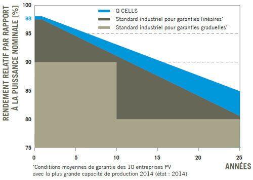 garantie de puissance pour panneau Q-Cells G5