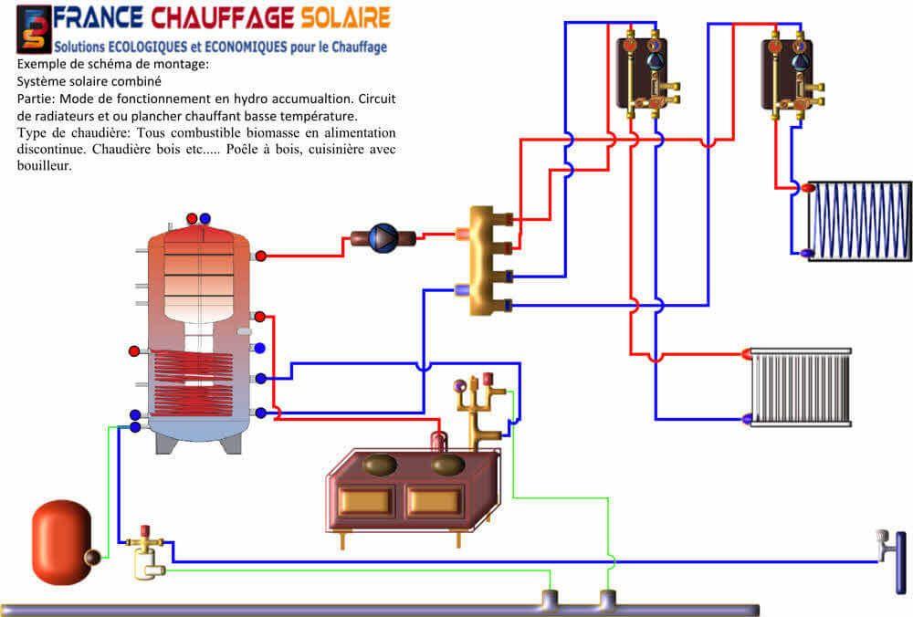 Système de chauffage énergie solaire combiné avec une chaudière bois. Mode hydro-accumulation