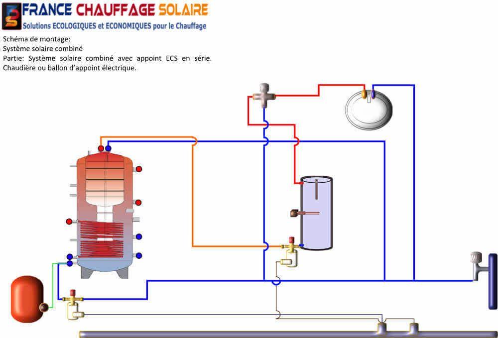 Plan de raccordement d'un ballon de stockage combiné solaire avec un ballon d'appoint en série