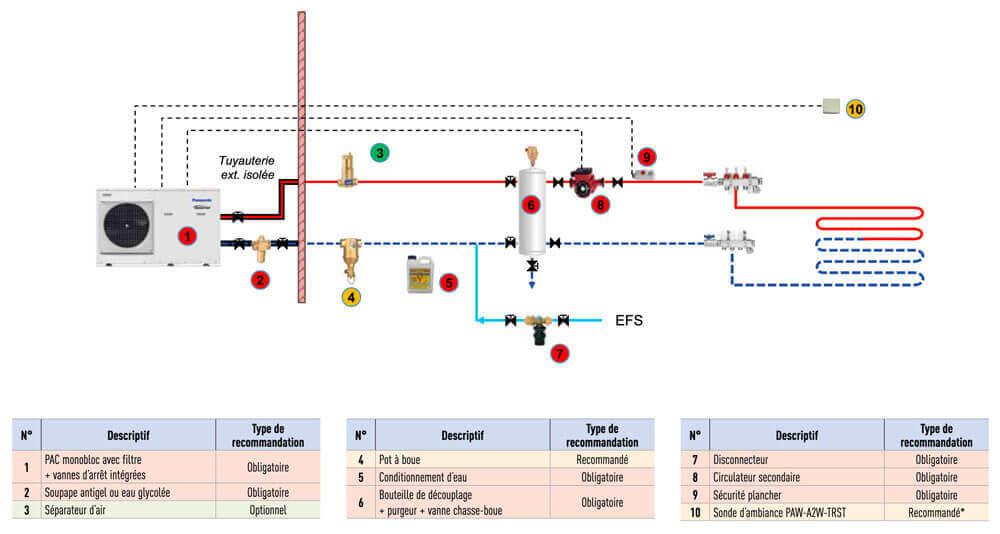 Schéma de raccordement d'un ballon tampon pour pompe à chaleur sur 1 circuit de radiateur